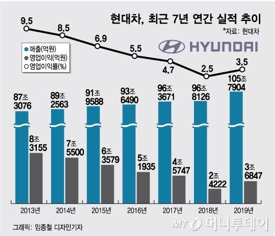 현대차 영업익 3.7조, 52%↑..'신차로 뚫었다'(종합)