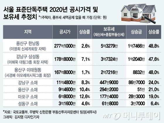 서울 표준단독주택 2020년 공시가격 및 보유세 추정치