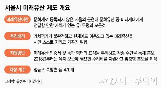 쪽방촌이 미래유산?…보존계획서 물러선 서울시