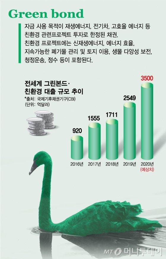 '그린스완' 공포…글로벌 자본 2500억弗, '그린본드' 찍었다