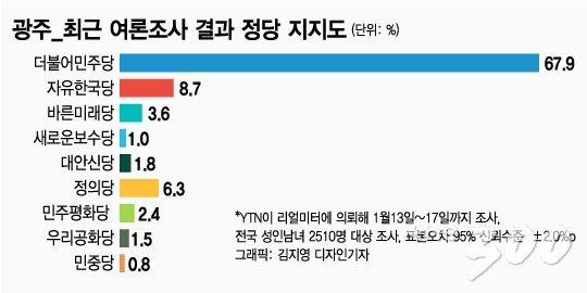 """[2020격전지]""""동지에서 적군으로""""…광주 광산을, 권은희 vs 민형배"""