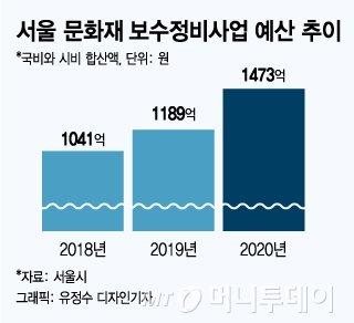 '훈민정음'부터 논란의 '엄복동'까지…새해 '민족유산' 보전 기펴나