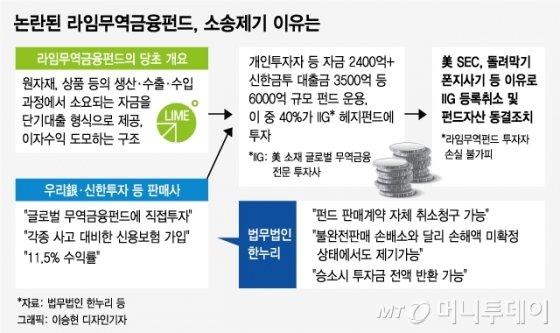 환매연기 발표 후 '3개월', 라임사태 이제 '장기전'