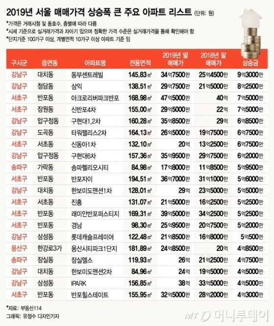 2019년 서울 아파트 매매시세 상승금 상위 단지