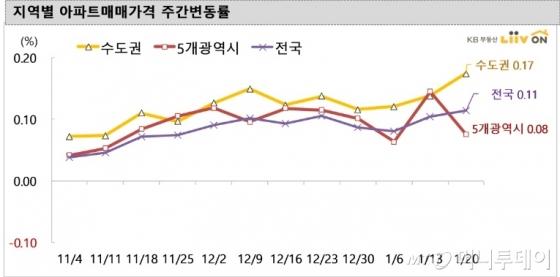 상승세 둔화된 서울…수원 권선·팔달·영통 급등