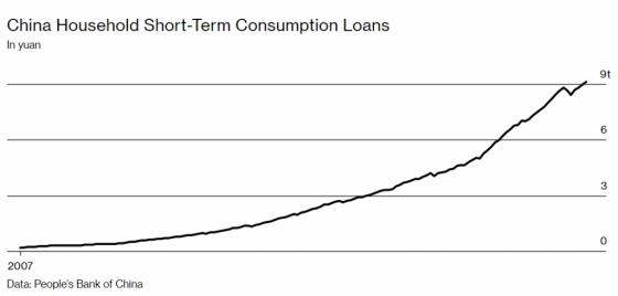 중국 소비자 대출의 증가세. /사진=블룸버그