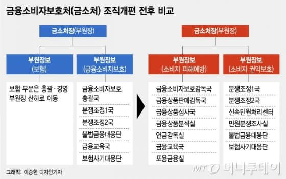 금감원 '슈퍼 금소처' 개편···인사는 2년째 '거꾸로'