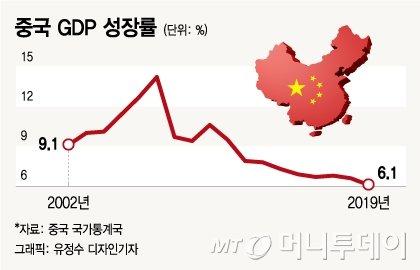 """""""'우한 폐렴' 못잡으면 中 6% 성장률 어렵다"""""""