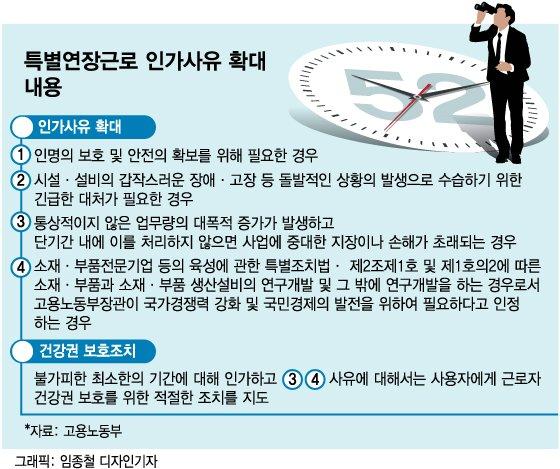 """'특별연장근로' 확대…노사 모두 """"잘못됐다"""" 불만 - 머니투데이 뉴스"""