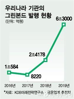 """태동 중인 국내 그린본드 시장 """"성장 위해 혜택 필요"""""""