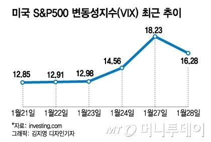 미국 S&P(스탠다드앤푸어스) 500 변동성지수(VIX) 최근 추이. /그래픽=김지영 디자인 기자