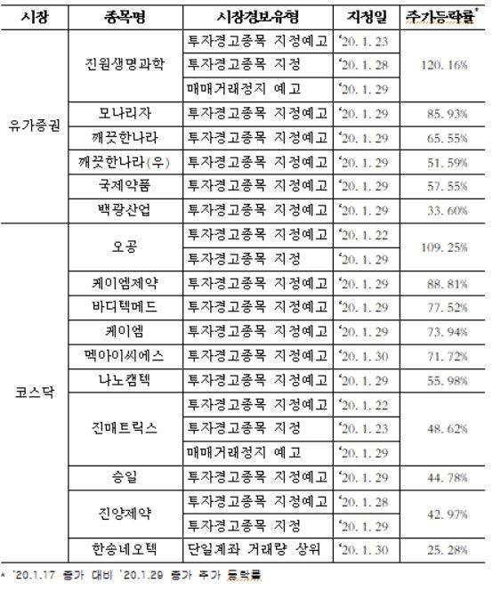 """신종 코로나 테마주, 투자유의 조치…""""모니터링 강화"""""""