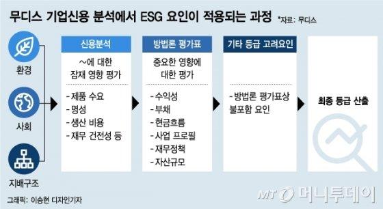 """엑슨모빌·포드 울린 무디스 경종…""""ESG는 위험 최소화 위한 수단"""""""