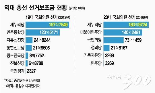 [단독]선거보전금 1000억 편성…200억은 '눈 먼 돈'