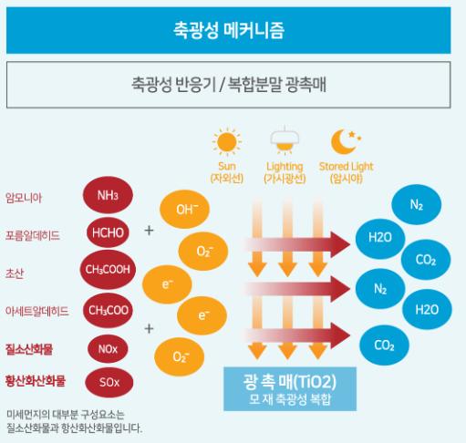 축광성 광촉매 원리 자료설명./자료제공=APC테크