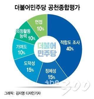 """""""하루에 100통"""" """"02도 받아주세요""""…정치권은 '전화운동' 중"""