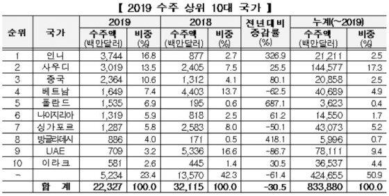 2019 수주 상위 10대 국가/사진= 국토교통부