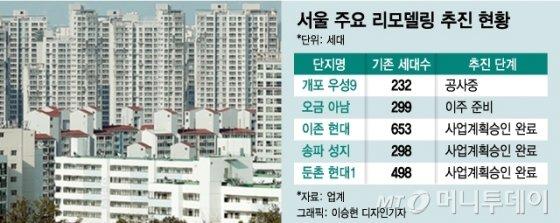 송파 이어 강동도…'리모델링 승인' 릴레이