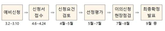 4단계 BK21 선정 일정/사진=교육부 제공