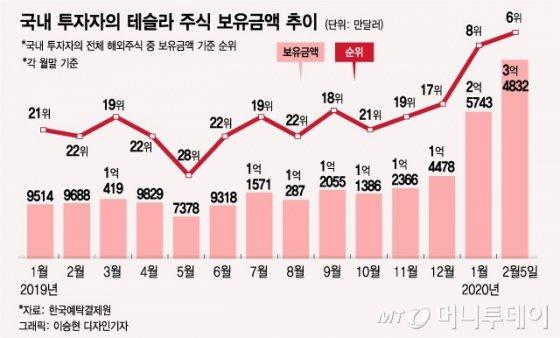 애플·알리바바 제친 테슬라…韓 보유주식 6위 '껑충'