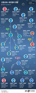 [그래픽뉴스] 2명 퇴원…신종코로나 확진환자 24명 현황