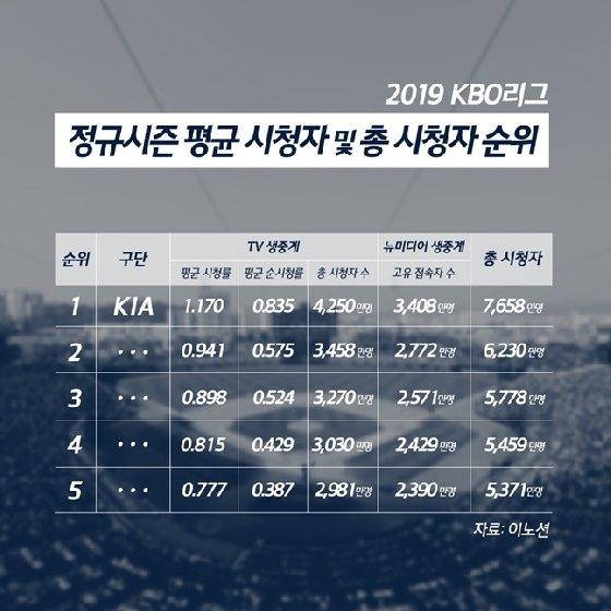 2019 정규시즌 평균 시청자 및 총시청자. /사진=KIA 타이거즈