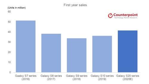 삼성전자 갤럭시S 시리즈 출시 첫해 출하량 추이 /사진=카운터포인트