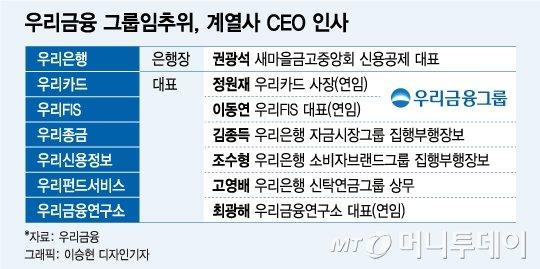 차기 우리은행장 '대반전'…권광석 내정(상보)