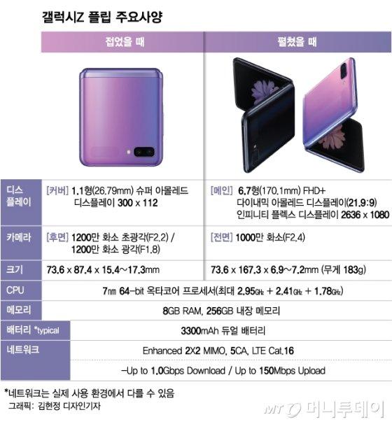 삼성전자 폴더블폰 갤럭시 Z 플립 주요 사양 /사진=김현정 디자인기자