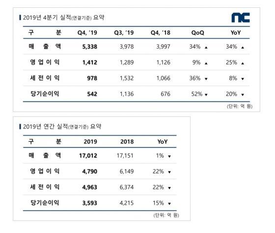 엔씨, 작년 4Q 영업익 1412억…전년比 25%↑