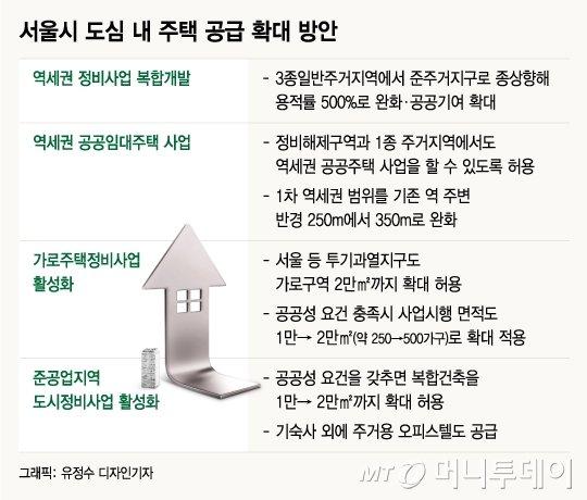 초고층 개발 막던 서울시, 입장 선회한 까닭