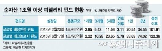 """""""무슨 수로 수익 내겠나""""…국내주식형 공모펀드의 '한숨'"""