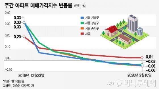 서울 및 강남3구 주간 아파트 매매가격지수 변동률