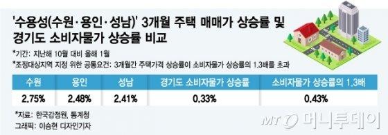 '수용성(수원·용인·성남)' 3개월 주택매매가 상승률 및 경기도 소비자물가 상승률 비교