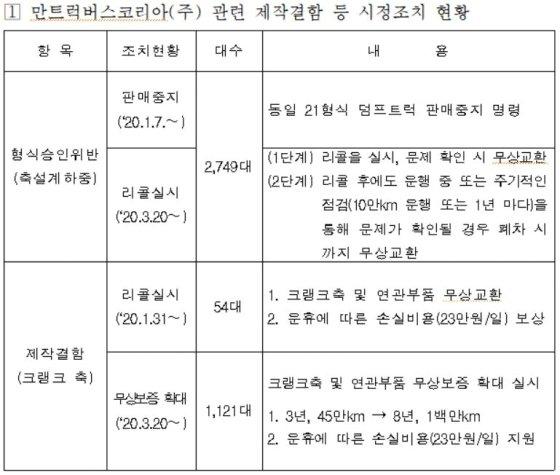 만트럭버스코리아(주) 관련 제작결함 등 시정조치 현황/사진= 국토부