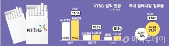 KT&G, 작년 4분기 선방에 증권가 기대감 '모락모락'