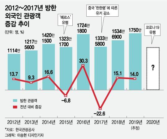 """코로나19에 관광업계 """"관광객·일자리 날아간다"""" 걱정"""