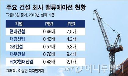 PBR 0.4배 수두룩..건설 IPO 기대감 '냉랭'