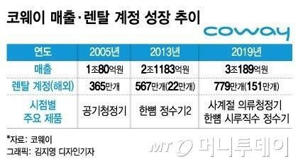 '웅진' 뗀 코웨이, 사상 첫 '3조 클럽'