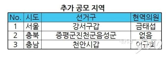 [표]민주당, '현역' 금태섭·이규희 지역구 등 3곳 추가공모 결정