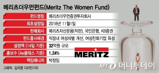 """""""내 돈이 세상을 바꾼다""""…여성친화기업에 투자하는 펀드"""