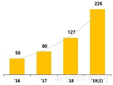 인터로조의 일본 매출 현황/자료제공=인터로조