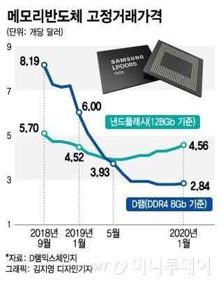 감산 바람 거셌지만…전세계 D램 4개 중 3개가 '삼성·SK'