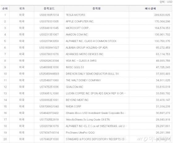최근 한달(1월15일~2월14일) 기준 미국주식 매수결제액 순위/자료=한국예탁결제원 증권정보포털(세이브로)