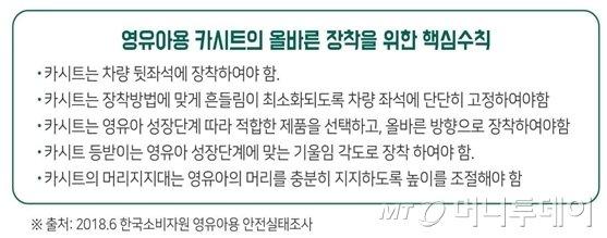 """""""카시트 없이 안전띠만 채우면 교통사고 중상 위험↑"""""""
