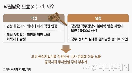 [MT리포트] 기준 없는 '직권남용죄' 법 공백 키운다