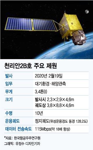 우주서 날개 편 '천리안2B호'…中이 떨고 있다