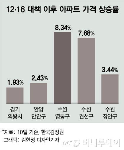 [단독]'수용성' 9억 넘는 고가아파트, 대출 더 조인다