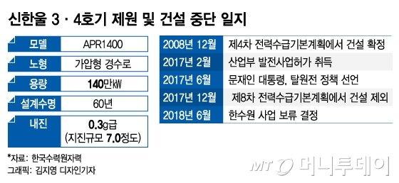 신한울 3·4호기 개요 및 건설 중단 일지./그래픽=김지영 디자인기자