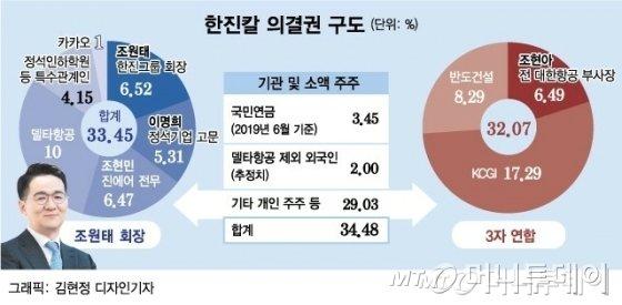 """강성부 """"조원태 기고만장…3월에 반드시 이긴다"""""""
